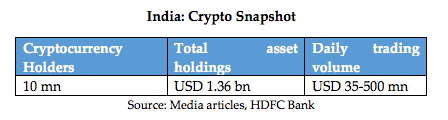 India crypto investors 2021