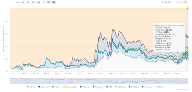 Bitcoin Market Cap History Dominance