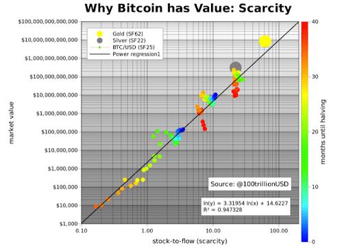 Bitcoin Vs Gold Stock to Flow Model