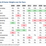 Nifty sector weight changes 20 years