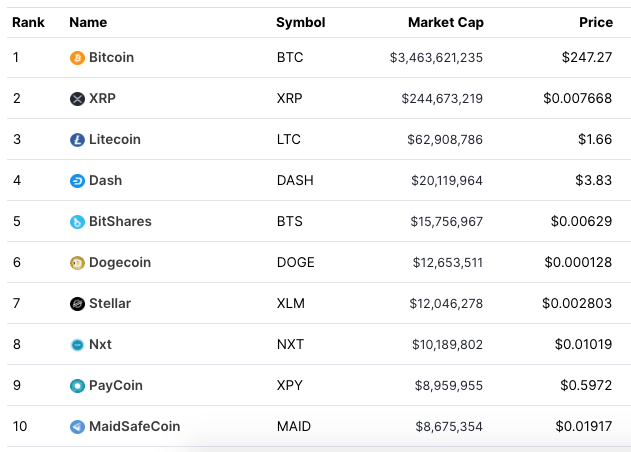 Top 10 Cryptos 2015