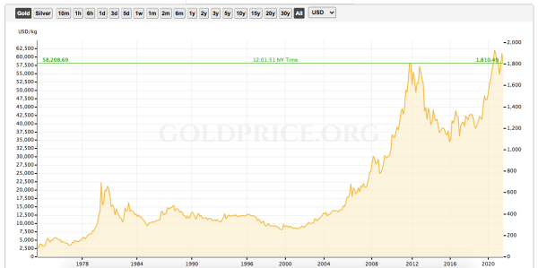Gold Price History 50 Years