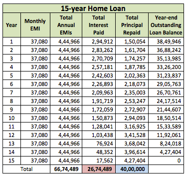 15 year home loan EMI