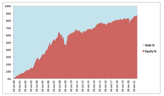 Asset allocation Equity Debt FD Interest as SIP