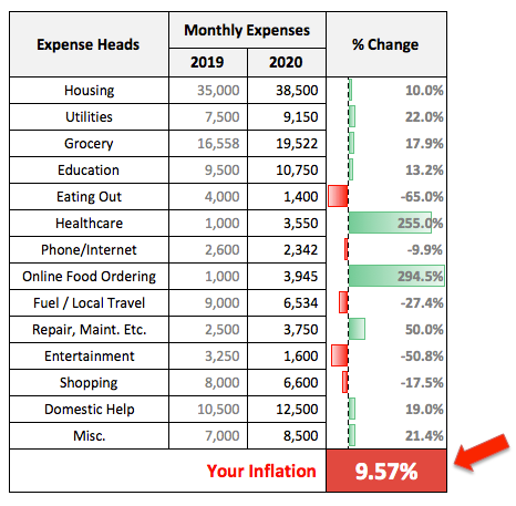 India Inflation Real