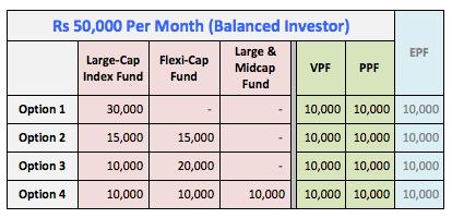 Invest 50k monthly balanced