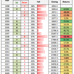 Sensex Annual Returns Positive Negative Months