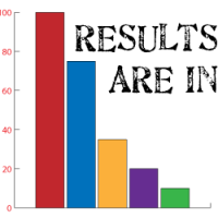 February Fabric Poll Results Are In!