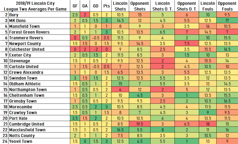 League Two Averages1