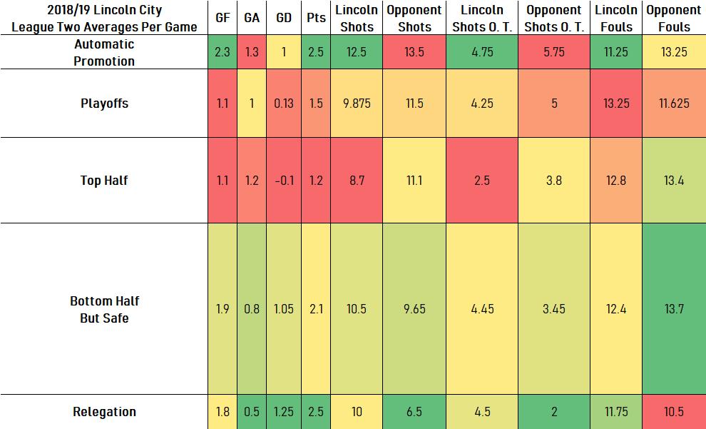 League Two Averages3