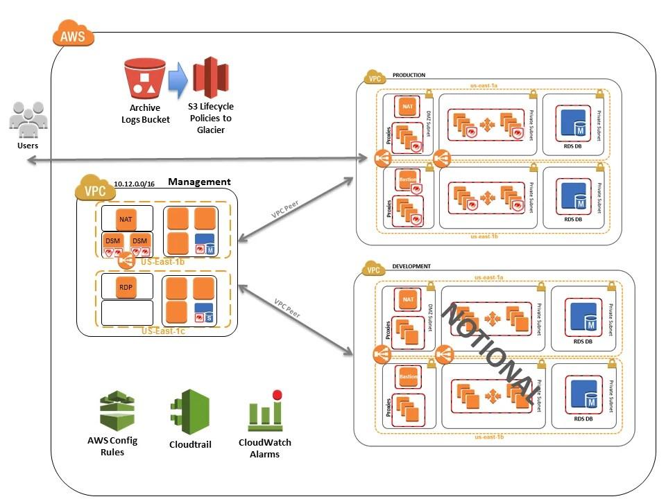 Logs Web Security