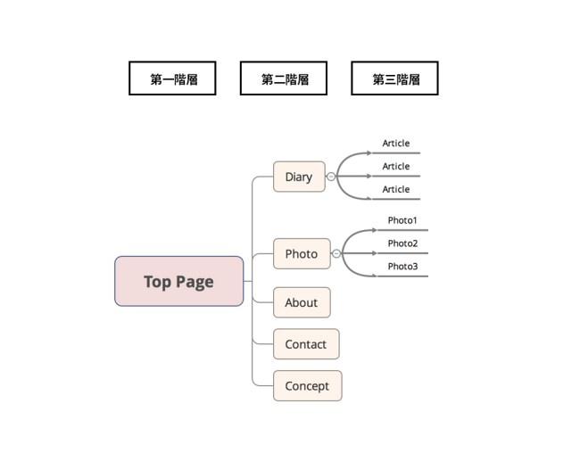 迷いにくいサイト構成 (三階層で構成する)