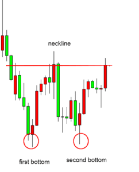 reversal patterns two bottoms