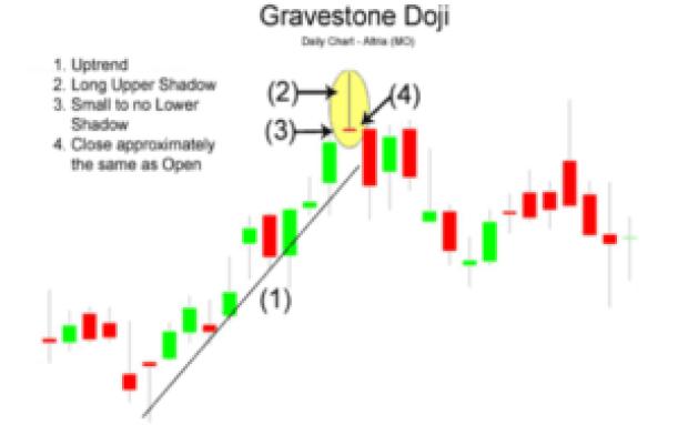 gravestone doji stock pattern