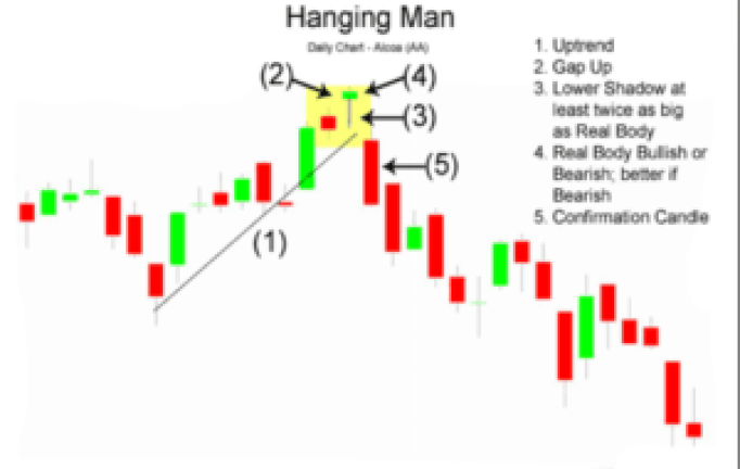 hanging man stock chart