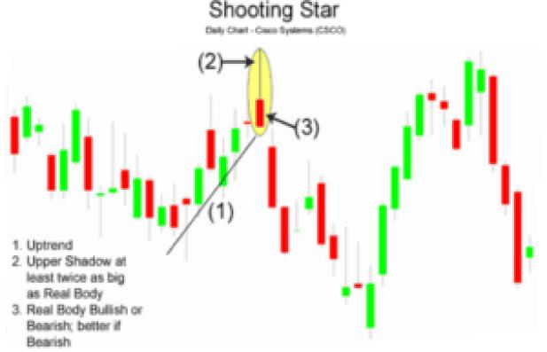 shooting star stock chart pattern