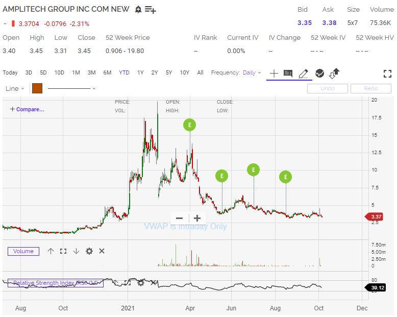 AMPG Stock