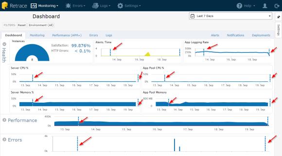 comprehensive deployment tracking