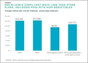 health plan cost comparison