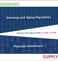 doctor supply and demand