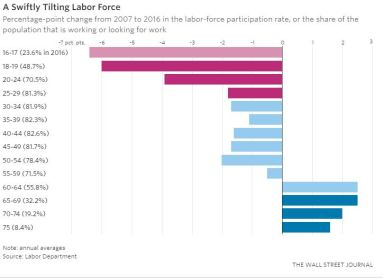 Workforce Participation by Age