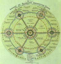 Howards tänkte sig flera trädgårdsstäder i samspel som kopplades ihop.