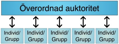 Illustration 3: Exempel på vertikala nätverk. Individer och grupper kommunicerar inte med varandra utan förlitar sig på att någon överordnad ska lösa samhällsproblem.