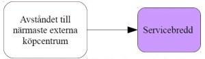 Figur 1: Teoretisk modell 1: Påverkar avståndet till närmaste externa köpcentrum servicebredden?