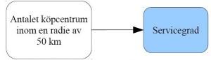 Figur 4: Teoretisk modell 4: Påverkar antalet externa köpcentrum inom 50 km radie servicegraden?