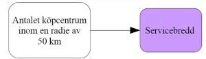 Figur 2: Teoretisk modell 2: Påverkar antalet externa köpcentrum inom 50 km radie servicebredden?