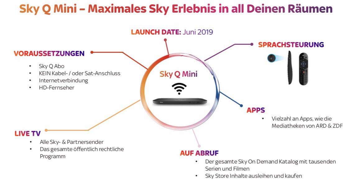 Sky Q Receiver Karte Einsetzen.Sky Stellt Neue Hardware Und Funktionen Für Sky Q Vor