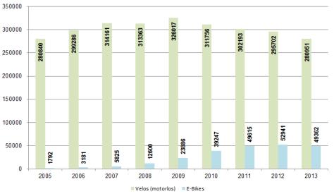 Verkaufszahlen von Velos und E-Bikes (Quelle: Velosuisse)