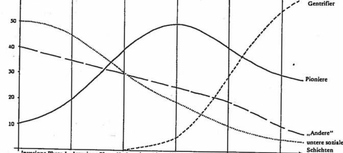 Gentrifizierung (Dangschat 1988)