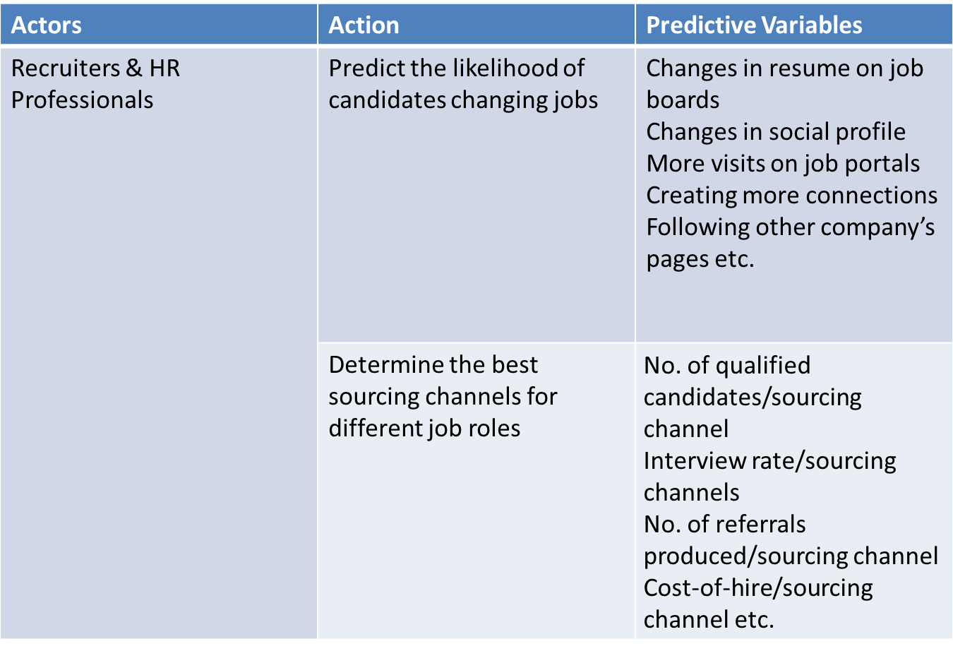 Table containing information on temp staffing actors and their actions