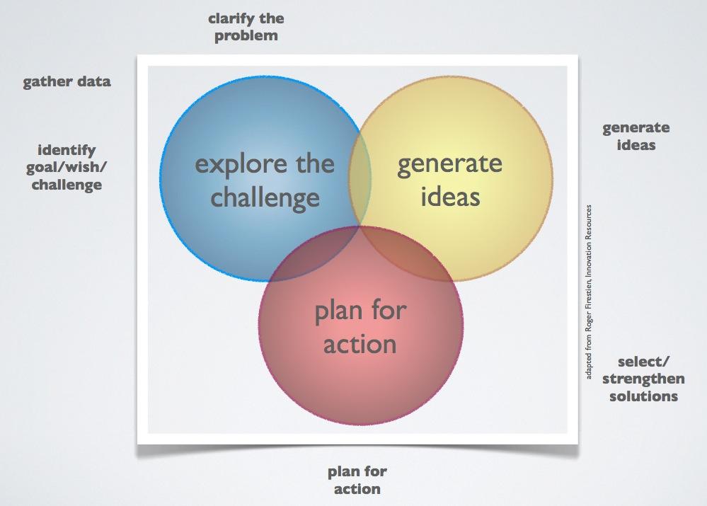 foursight creative problem solving process