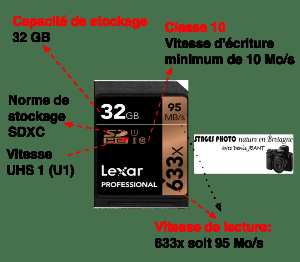 décryptage carte SD