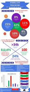 forklift training infographic full image