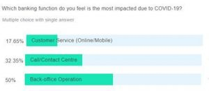 Which banking function do you feel is the most impacted due to COVID-19?