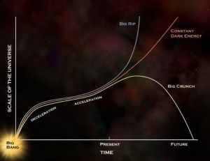 A curve diagram explaining the different possible scenarios for the future of the Universe.