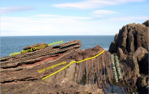 An annotated photograph showing the geology of Siccar Point in Scotland.