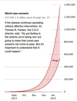 A graph showing Ebola's Worst Case Scenario by January 2015. Source: CDC