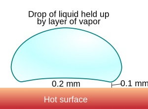 "A diagram explaining the physics behind the Leidenfrost Maze hovering droplet. The title reads: ""Drop of liquid held up by layer of vapour."" The droplet is held above the hot surface by as much as 0.2 mm at its centre, and 0.1 mm at the edge."