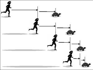 A diagram explaining Zeno's famous paradox of Achilles and the tortoise. The tortoise is the first to start racing, closely followed by Achilles. As Achilles must cover at least half the distance that separates him from the tortoise, it follows that theoretically-speaking Achilles can never catch up to the tortoise.