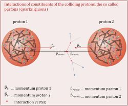 A diagram illustrating the interactions of constituents of the colliding protons, the so-called partons (quarks, gluons).
