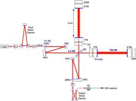 A diagram explaining the basic design of the advanced LIGO configuration.