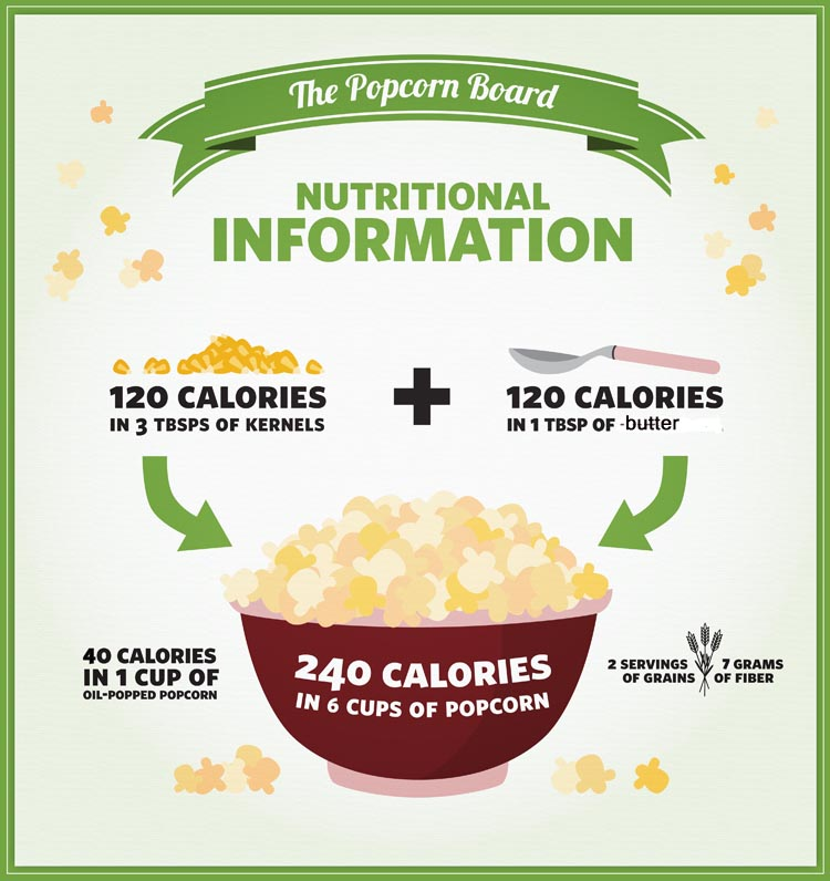 is microwave popcorn bad for me