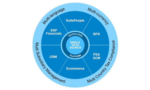 NetSuite-SuiteCloud-Graphic