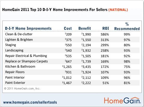 Home Gain survey2011