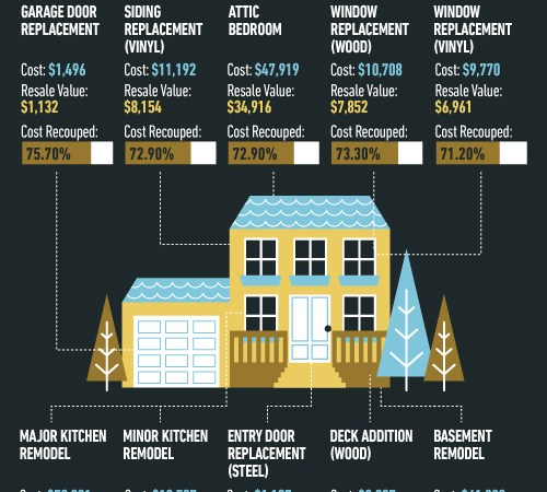 Top 10 Home Remodeling Projects and their ROI