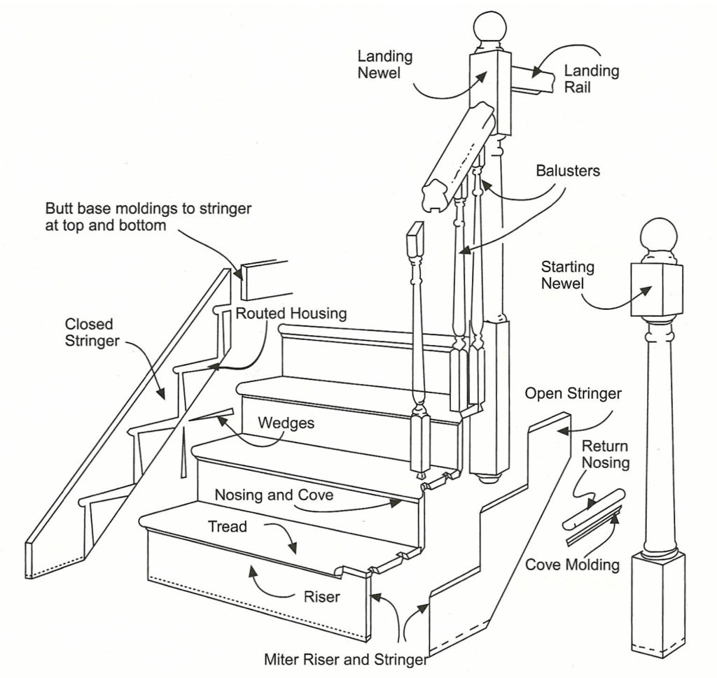 Anatomy Of Staircases And Railings